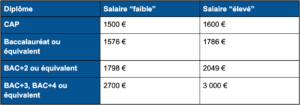salaire soudeur