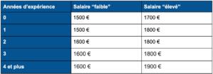 soudeur-salaire